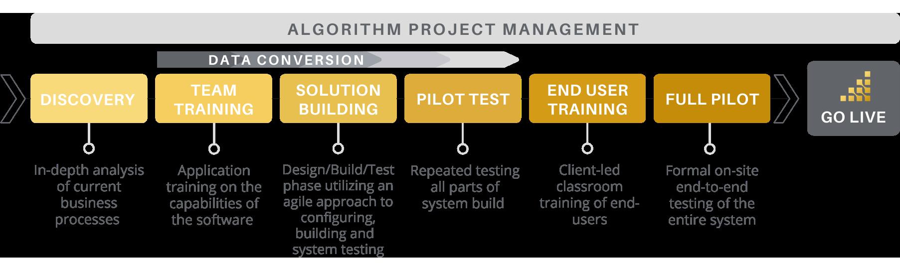 Best ERP Implementation Strategies
